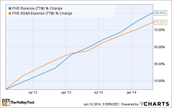 FIVE Revenue (TTM) Chart