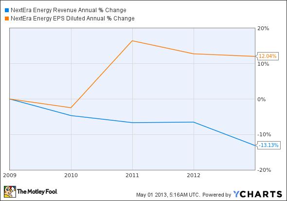 NEE Revenue Annual Chart