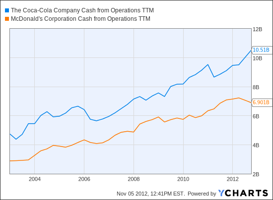 KO Cash from Operations TTM Chart
