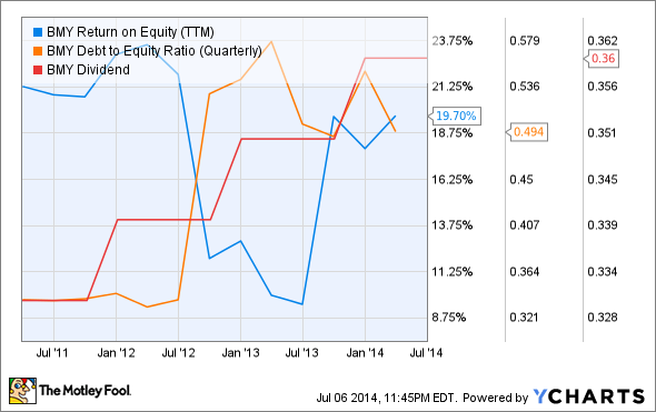 BMY Return on Equity (TTM) Chart