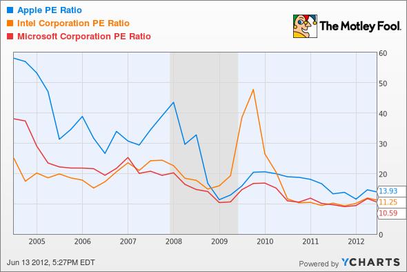 AAPL P/E Ratio Chart
