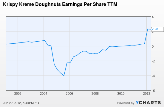KKD Earnings Per Share TTM Chart