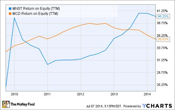 MNST Return on Equity (TTM) Chart
