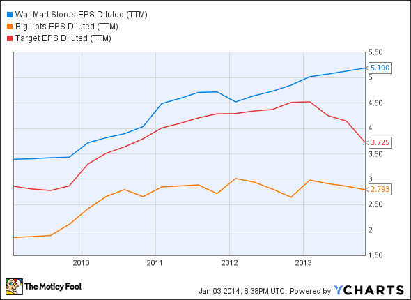 WMT EPS Diluted (TTM) Chart