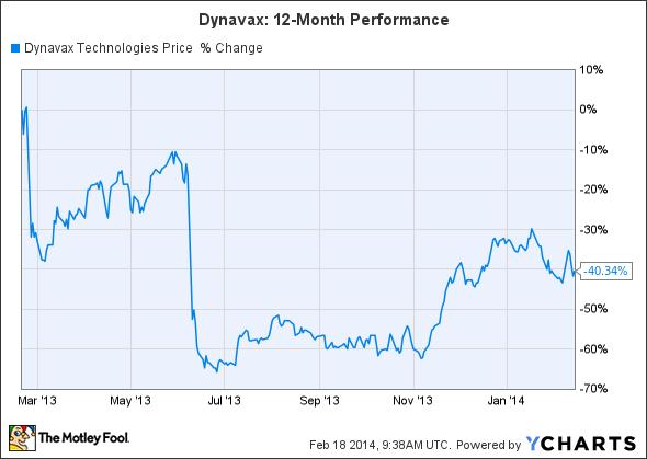 DVAX Chart