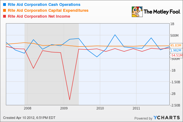 RAD Cash Operations Chart