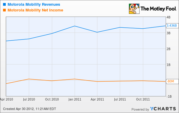 MMI Revenues Chart