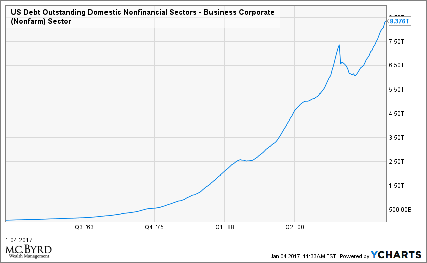 US Debt Outstanding Domestic Nonfinancial Sectors - Business Corporate (Nonfarm) Sector Chart