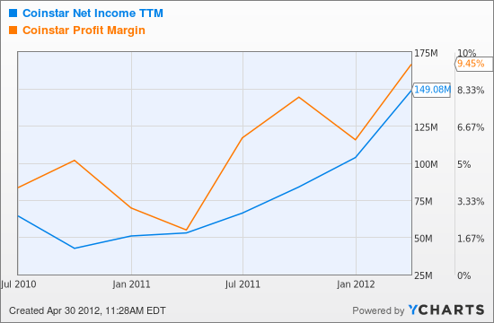 CSTR Net Income TTM Chart