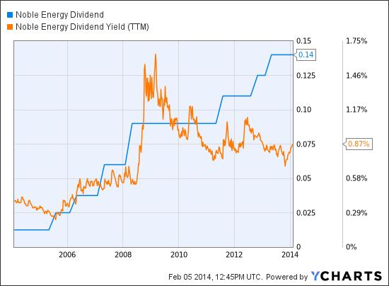 NBL Dividend Chart