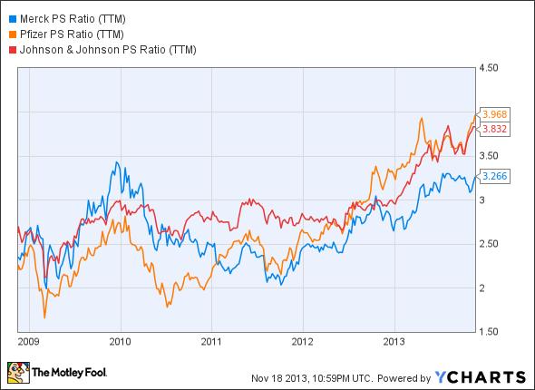 MRK PS Ratio (TTM) Chart