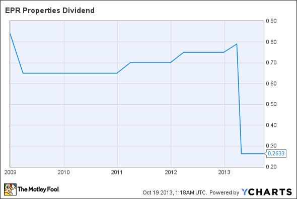 EPR Dividend Chart