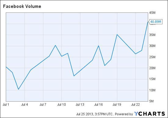 FB Volume Chart