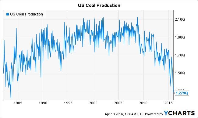 US Coal Production Chart