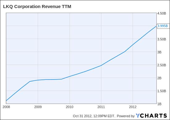 LKQ Revenue TTM Chart