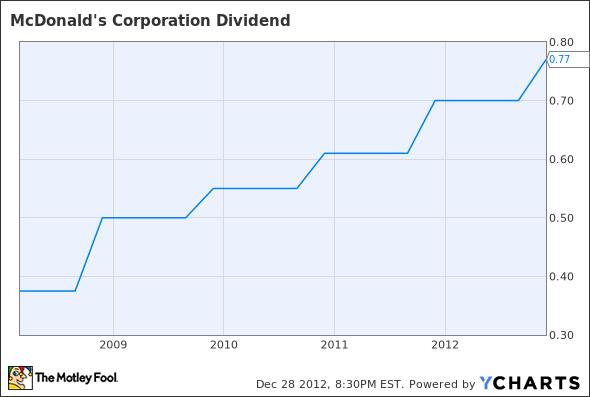 MCD Dividend Chart