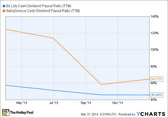 LLY Cash Dividend Payout Ratio (TTM) Chart