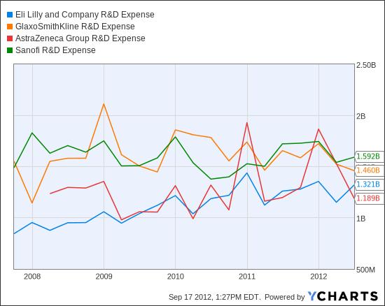 LLY R&D Expense Chart