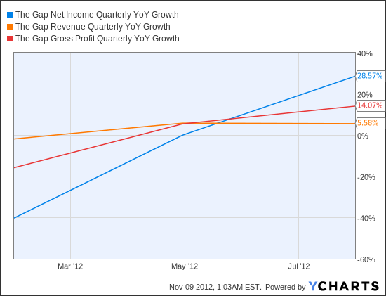 GPS Net Income Quarterly YoY Growth Chart