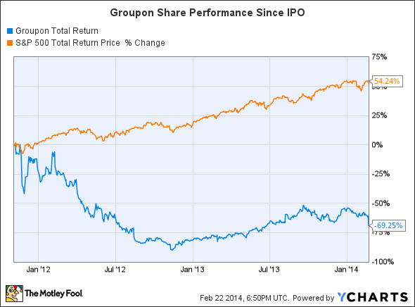 GRPN Total Return Price Chart