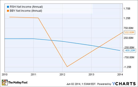 RSH Net Income (Annual) Chart