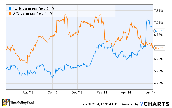PETM Earnings Yield (TTM) Chart
