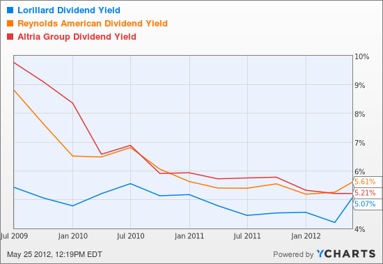 LO Dividend Yield Chart