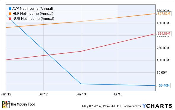 AVP Net Income (Annual) Chart
