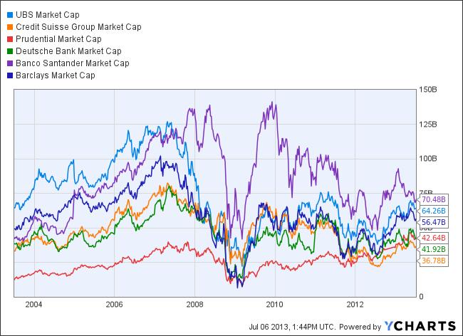 UBS Market Cap Chart