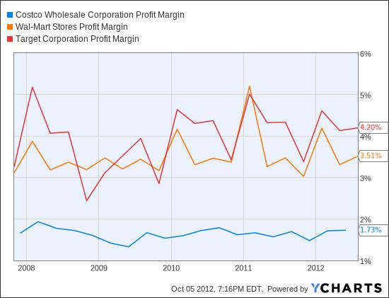 COST Profit Margin Chart