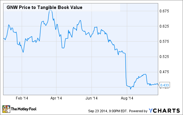 GNW Price to Tangible Book Value Chart