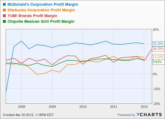 MCD Profit Margin Chart