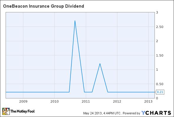 OB Dividend Chart
