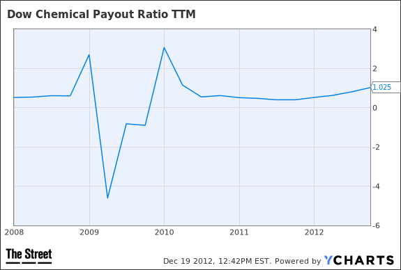 DOW Payout Ratio TTM Chart