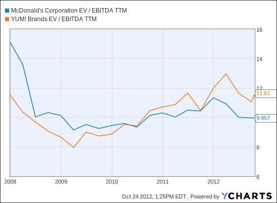 MCD EV / EBITDA TTM Chart