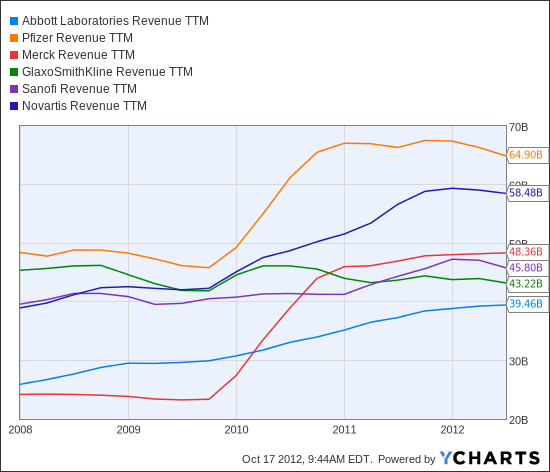 ABT Revenue TTM Chart