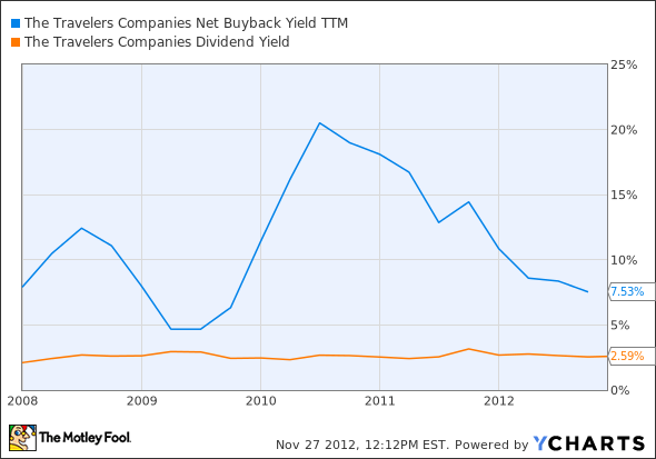 TRV Net Buyback Yield TTM Chart