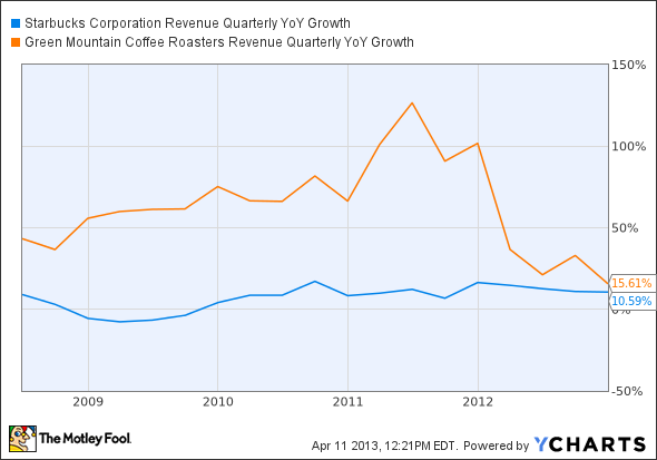 SBUX Revenue Quarterly YoY Growth Chart