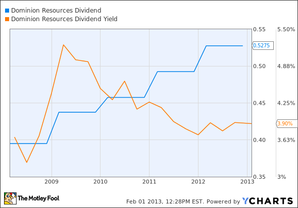 D Dividend Chart