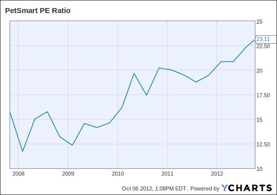 PETM PE Ratio Chart