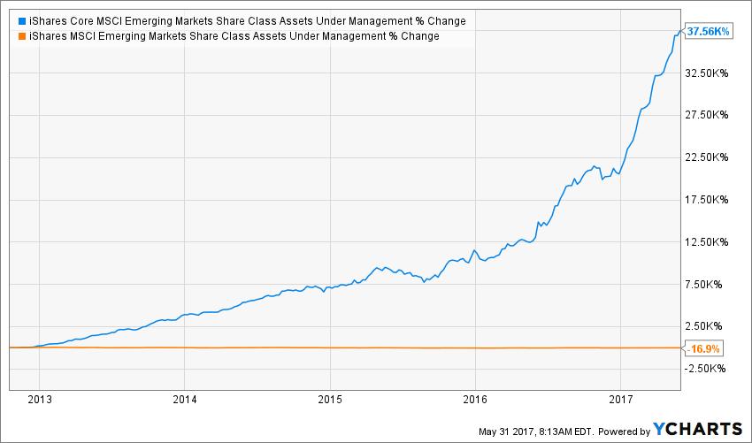 IEMG Share Class Assets Under Management Chart