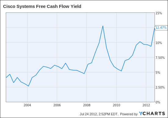 CSCO Free Cash Flow Yield Chart