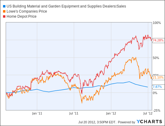 US Building Material and Garden Equipment and Supplies Dealers	Sales Chart