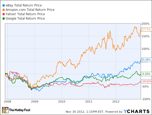 EBAY Total Return Price Chart