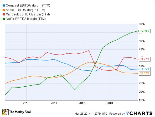CMCSA EBITDA Margin (TTM) Chart