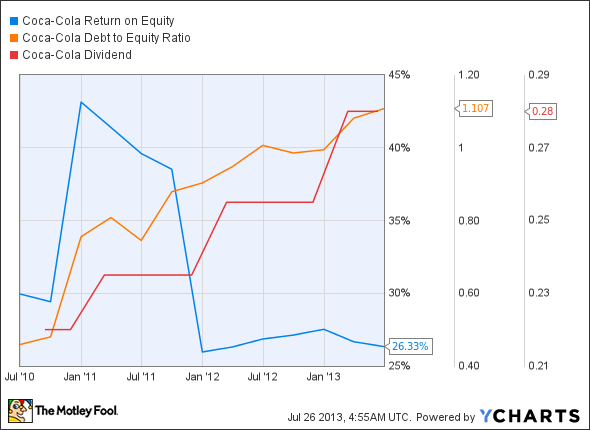 KO Return on Equity Chart