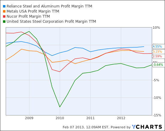 RS Profit Margin TTM Chart