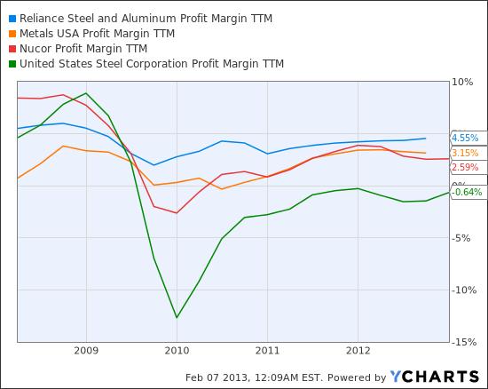 RS Profit Margin TTM Chart