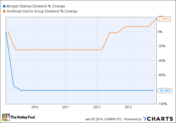 MS Dividend Chart