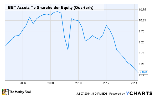 BBT Assets To Shareholder Equity (Quarterly) Chart